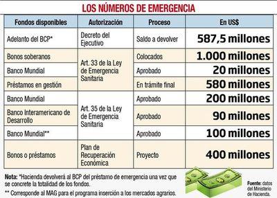 Gobierno incluye en su plan un nuevo endeudamiento por US$ 400 millones