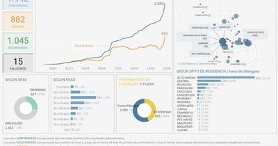 Coronavirus en San Lorenzo: casos positivos aumentaron durante el fin de semana