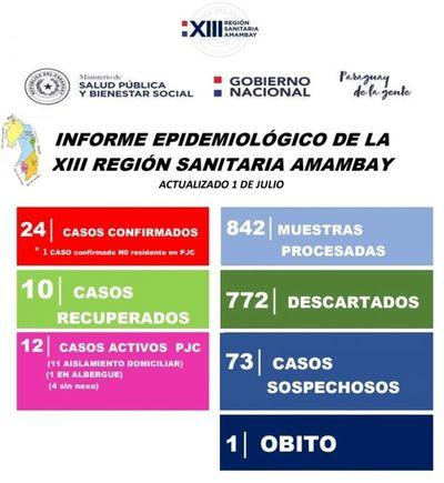 Confirman cuatro nuevos casos de Covid- 19 en Pedro Juan Caballero