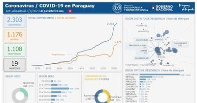 Coronavirus en San Lorenzo: Salud reporta dos nuevos casos positivos