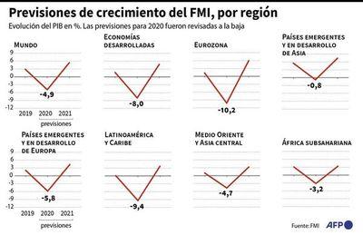 América Latina, rumbo a la década perdida según el FMI