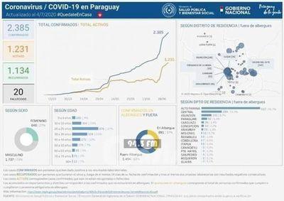 5 nuevos casos de Coronavirus en Pedro Juan 1 sin nexo