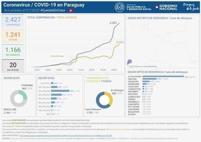 Alto Paraná supera los mil casos de Covid-19