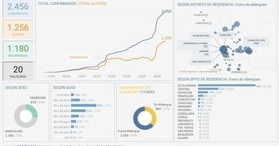 Coronavirus en San Lorenzo: comienza la semana con un total de 53 infectados