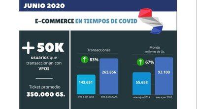 Las transacciones en e-commerce aumentaron 83% por efecto cuarentena