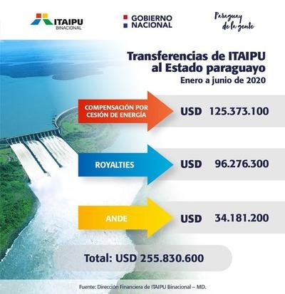 Este primer semestre Itaipú transfirió 255 millones de dólares al Estado