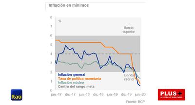 Fuerte caída de la actividad en abril: economía se desploma 12,2%