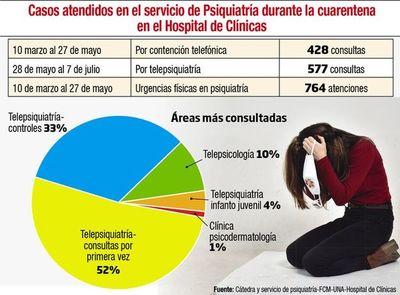 En cuarentena aumentaron las consultas en  psiquiatría
