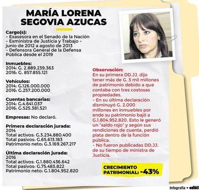 """Saldo rojo"" de criticada extitular de Justicia"