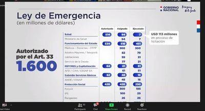 Según Hacienda, el 71% de recursos de la Ley de Emergencia ya está comprometido