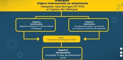 Entra en vigencia nuevo protocolo sobre aislamiento preventivo