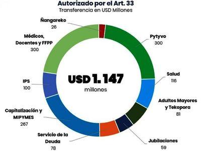 Gobierno cubrió salarios con deuda por USD 300 millones