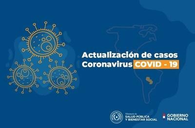 Covid-19: Dos nuevos fallecidos y 131 casos positivos